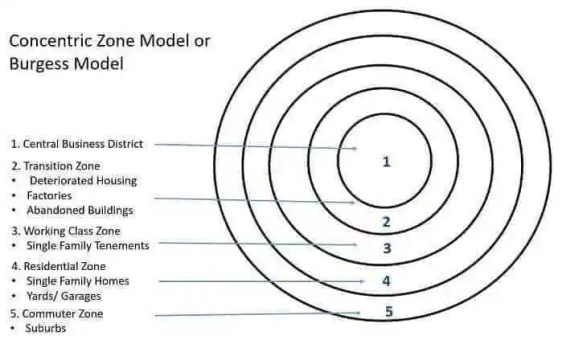 burgess-model-or-concentric-zone-model-1925-by-ernest-burgess