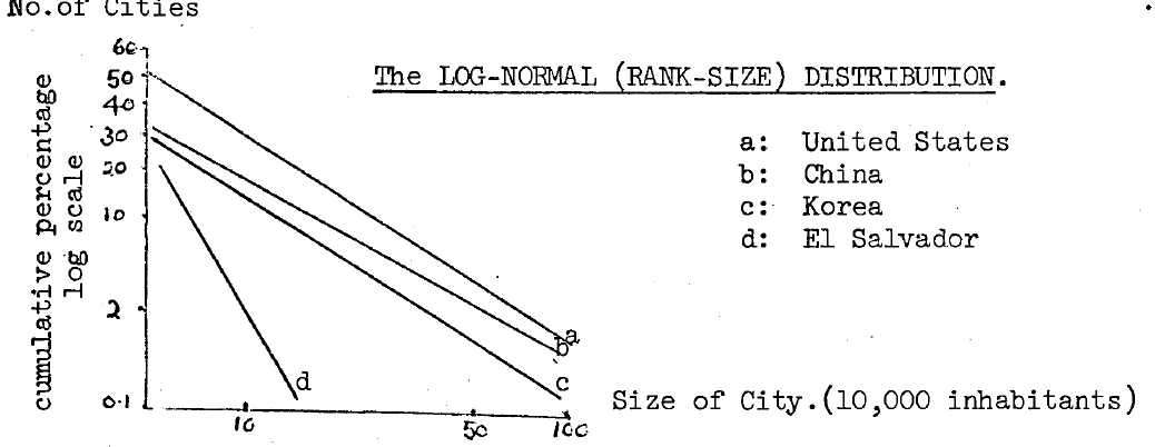 The Rank-Size Rule by George Zipf (1949)
