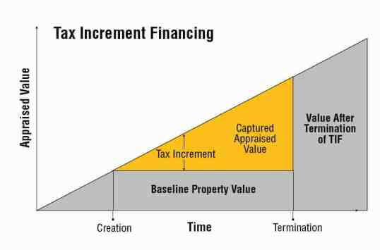 Tax Increment Financing (TIF)