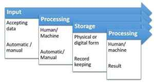 Information Processing Cycle (with diagram) | Computer Application