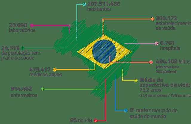 gráfico mostrando o tamanho do mercado de saúde no Brasil e os participantes do mercado