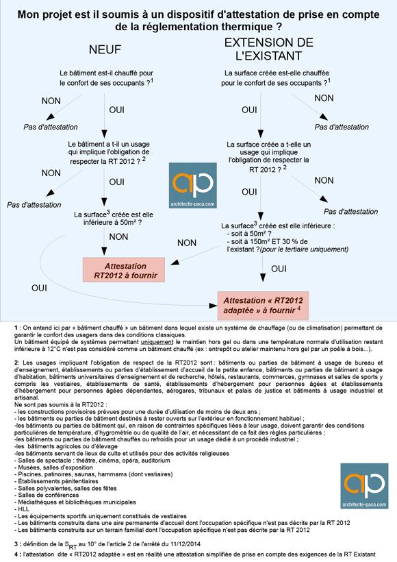 recapitulatif-attestation-RT2012-simplifiee-adpatee