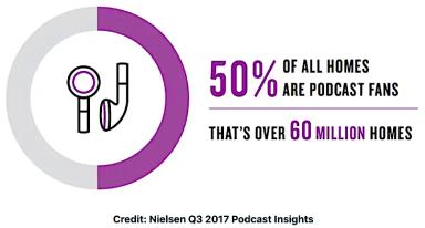 communication web - le podcast audio a envahi les foyers américains
