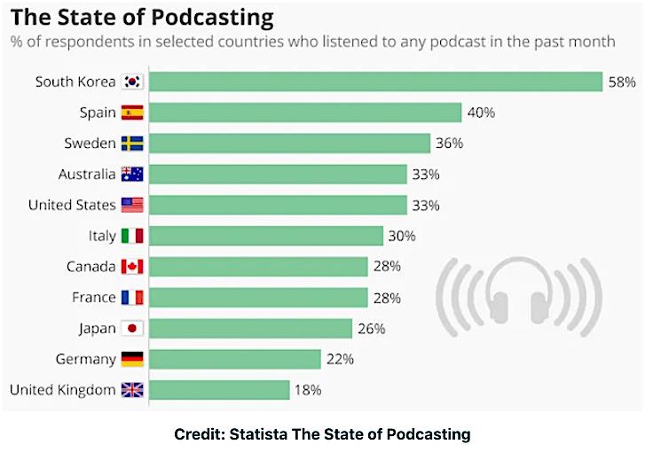 podcast usa 2019 - monde