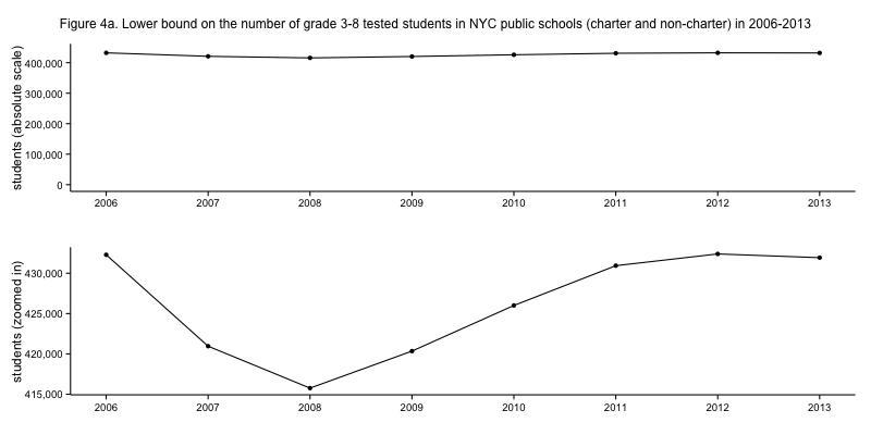 NYC standardized test results: The total number of