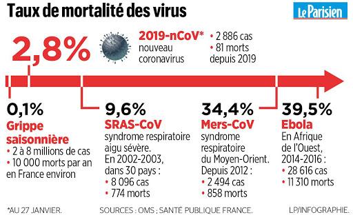 taux-mortalite-coronavirus