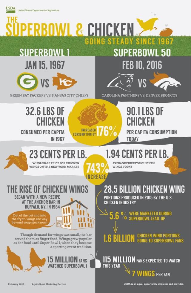 Super Bowl - Chicken