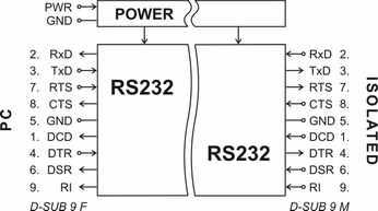 RS232 All Signal Isolator, Protect your PC & Notebook from