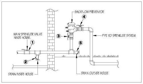 irrigation backflow testing plantscapes rh plantscapes com Sprinkler System Backflow Preventer Residential Irrigation System Design