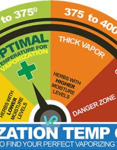 Cannabis temperature guide also the best vaporizer for marijuana herbal vaporizers plant vapor rh plantvapor