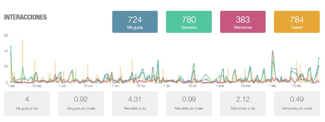 Interacciones y RT del contenido de la cuenta de Twitter de Plasencia Deportes