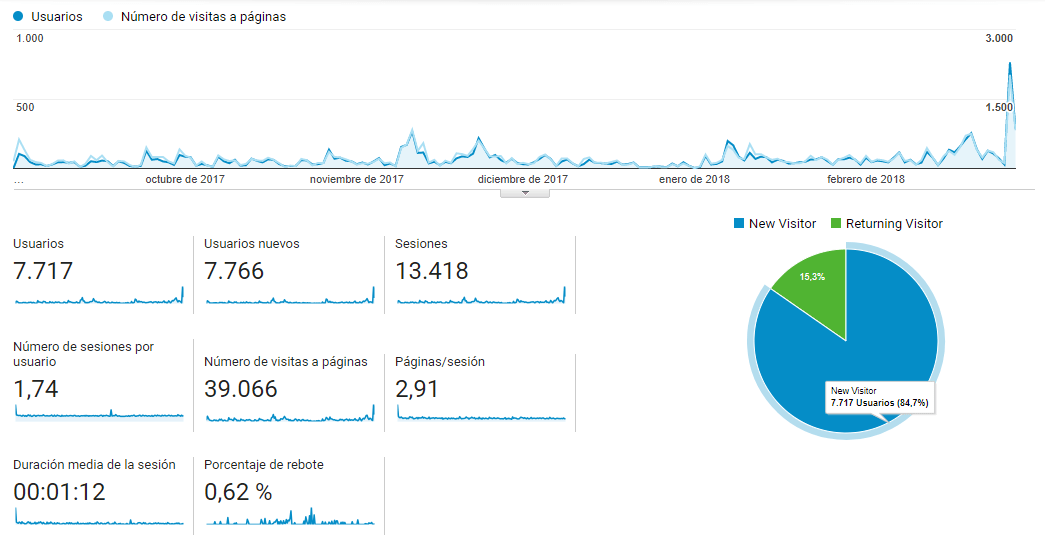 Vista General de Google Analytics de Plasencia Deportes