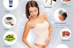 Обзор самых эффективных диет от целлюлита разные варианты с примерными меню и списками продуктов