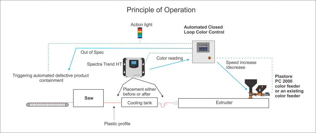 color Process Automation Technology cPAT