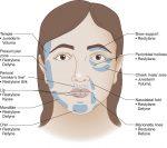 Nonoperative Facial Rejuvenation