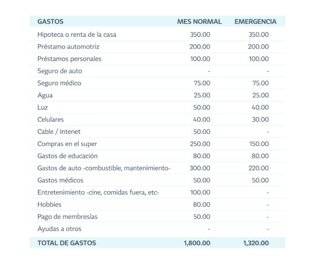 tabla del fondo de emergencia Mesa de trabajo 1 2   Plata con Plática