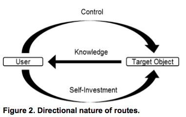 Using psychological ownership to guide strategies for