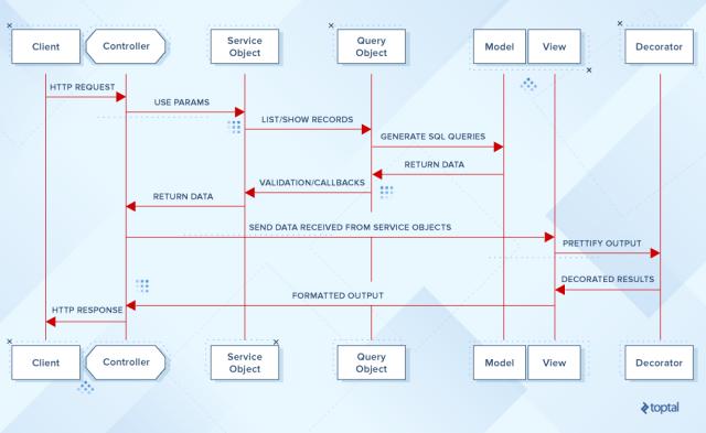 Rails diagram list query