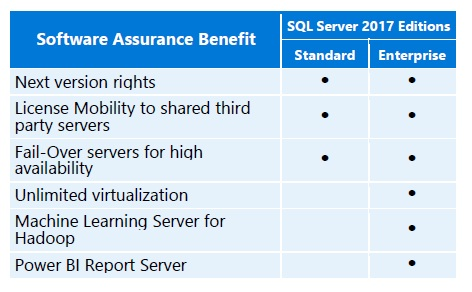 image Benefits of SQL Server 2017 with SA