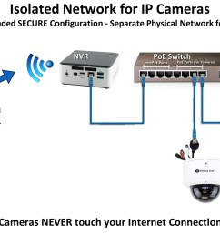 proper ip camera systems will isolate your security camera systems [ 1500 x 1007 Pixel ]