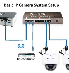 ip cctv camera wiring diagram wiring diagram todays ip security camera system wiring diagrams ip camera [ 1100 x 800 Pixel ]