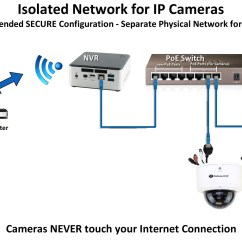 Security Camera Without Router Cable 2004 F150 Starter Wiring Diagram How Do I Connect An Ip System To My Network