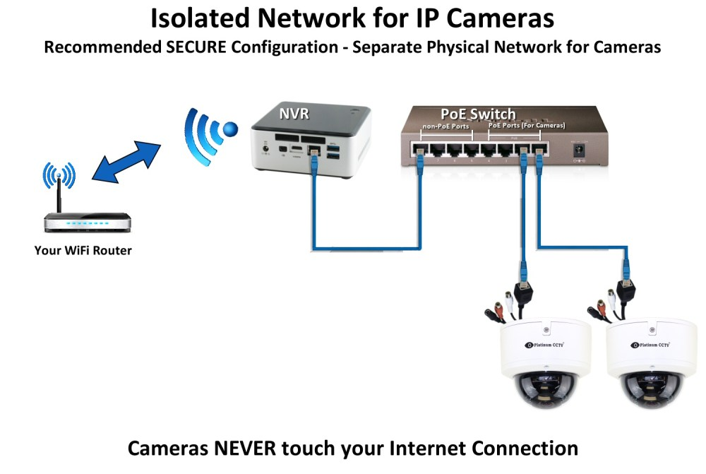 medium resolution of ip camera network that is physically isolated from the internet