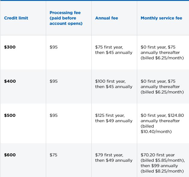First premier card fees