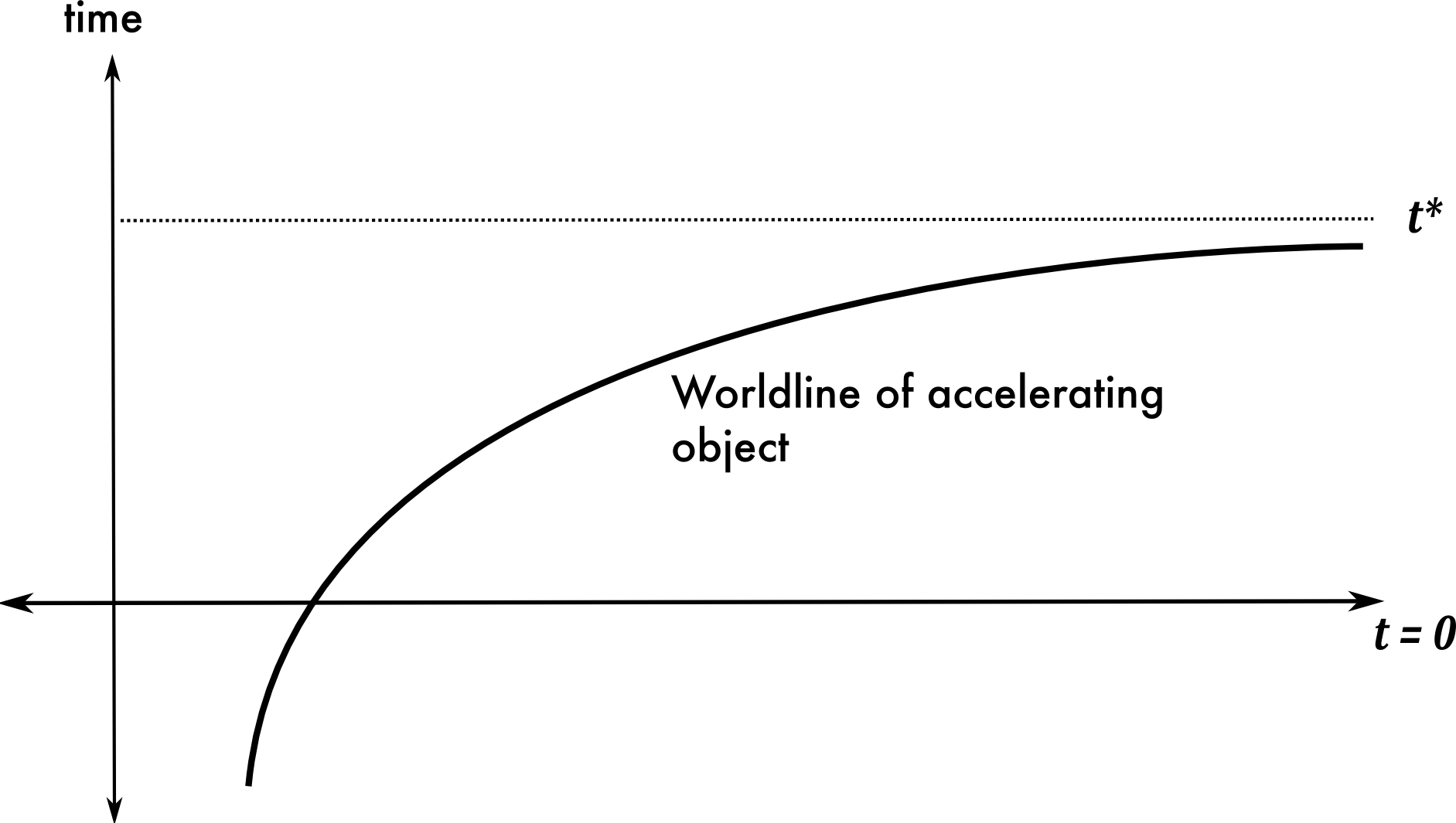 hight resolution of object accelerates to reach infinity