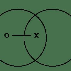 Venn Diagram Syllogism Rheem Heat Pump Air Handler Wiring Philosophy Great Installation Of Diagrams Stanford Encyclopedia Examples Generator