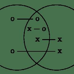 Venn Diagram Syllogism Bpmn Conversation Philosophy Great Installation Of Wiring Diagrams Stanford Encyclopedia Generator