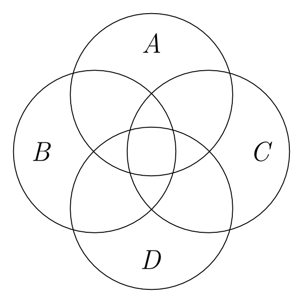 power circle diagram animal cell with labels and functions diagrams stanford encyclopedia of philosophy four overlapping circles labeled a b c