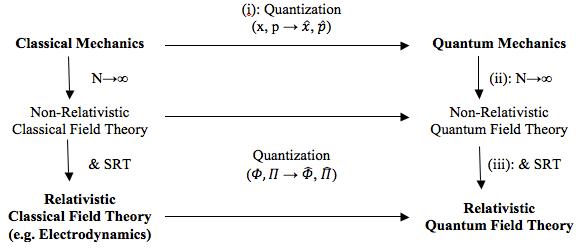 diagramma di teoria