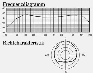 Das Frequenzdiagramm und die Richtcharakteristik des MXL BCD-1.