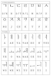 Huruf Huruf Korea : huruf, korea, Huruf, Korea, Android