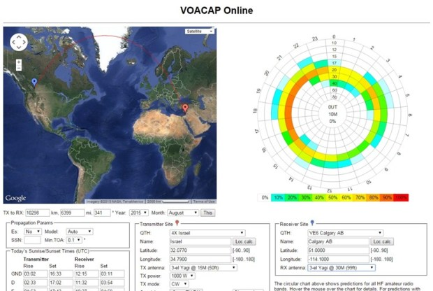 VOACAP Online does HF Radio Propagation analysis and prediction