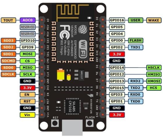 NodeMCU ESP8266-12E Limitations
