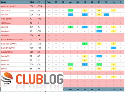 club log online service