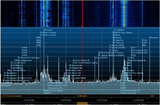 shortwave broadcasting