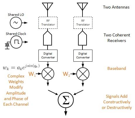 Narrowband Digital Beamforming - A Spatial Filter - Making It Up