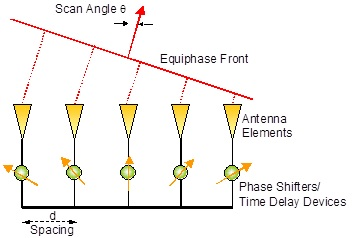 more about beamforming
