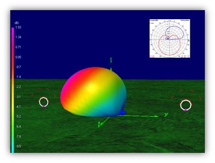 antenna modeling software