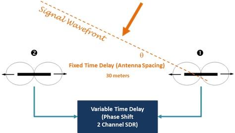 array delay