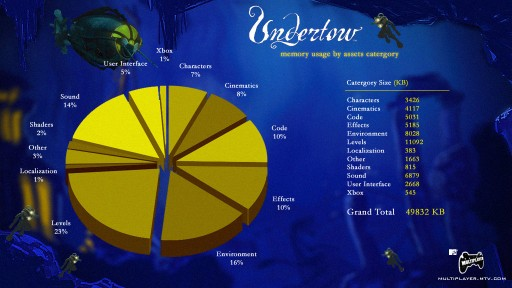 Breakdown of Undertow XBLA game