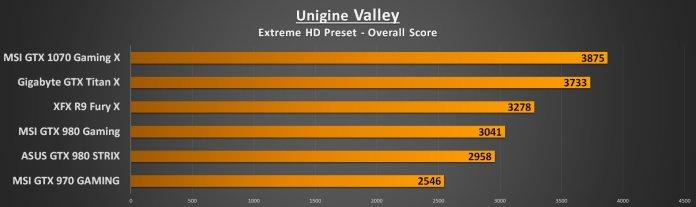 Unigine Valley Extreme HD