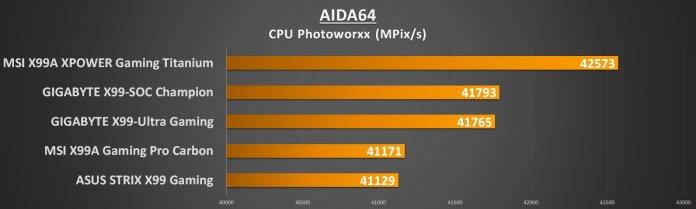 MSI X99 Titanium - AIDA Photo