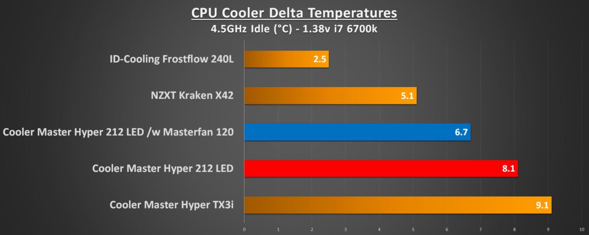 Cooler Master Hyper 212 LED Review | Play3r