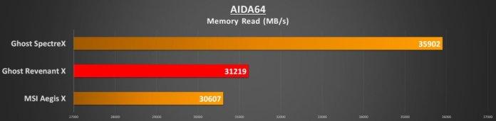 aida64-memory-read