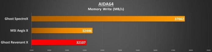 aida64-memory-write