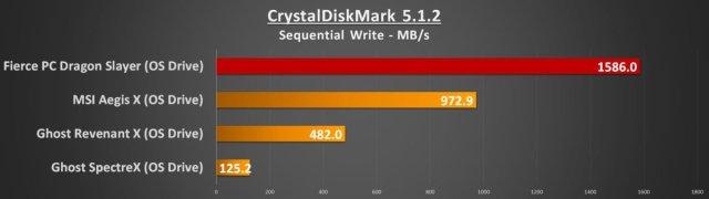 CDM Seq Write OS